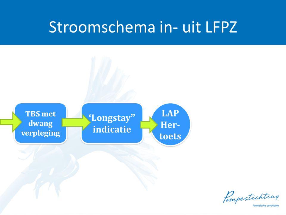 """Stroomschema in- uit LFPZ TBS met dwang verpleging TBS met dwang verpleging 'Longstay"""" indicatie 'Longstay"""" indicatie LAP Her- toets LAP Her- toets"""