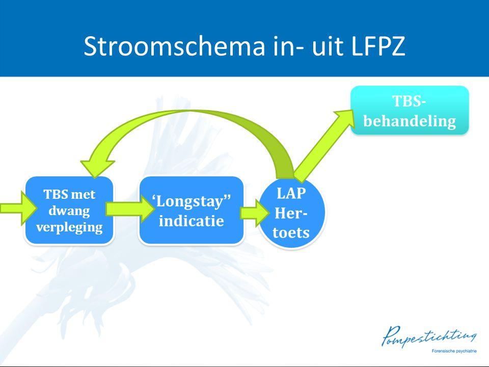 Stroomschema in- uit LFPZ TBS met dwang verpleging TBS met dwang verpleging 'Longstay indicatie 'Longstay indicatie LAP Her- toets LAP Her- toets TBS- behandeling GGZ