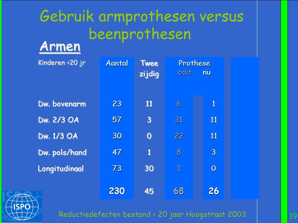 19 Reductiedefecten bestand < 20 jaar Hoogstraat 2003 Gebruik armprothesen versus beenprothesen Kinderen <20 jr AantalTweezijdig Prothese ooit nu Dw.