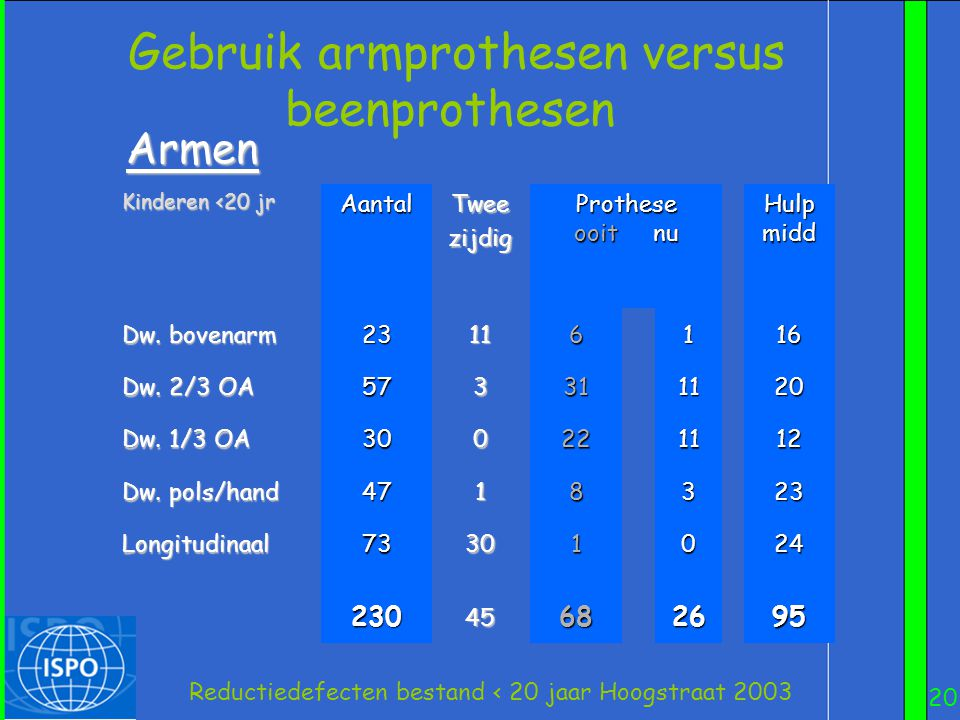 20 Reductiedefecten bestand < 20 jaar Hoogstraat 2003 Gebruik armprothesen versus beenprothesen Kinderen <20 jr AantalTweezijdig Prothese ooit nu Hulp