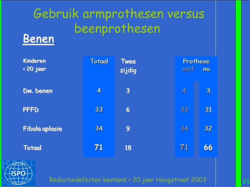 21 Kinderen < 20 jaar TotaalTweezijdig Prothese ooit nu Dw. benen 4343 PFFD3363331 Fibula aplasie 3493432 Totaal71187166 Reductiedefecten bestand < 20