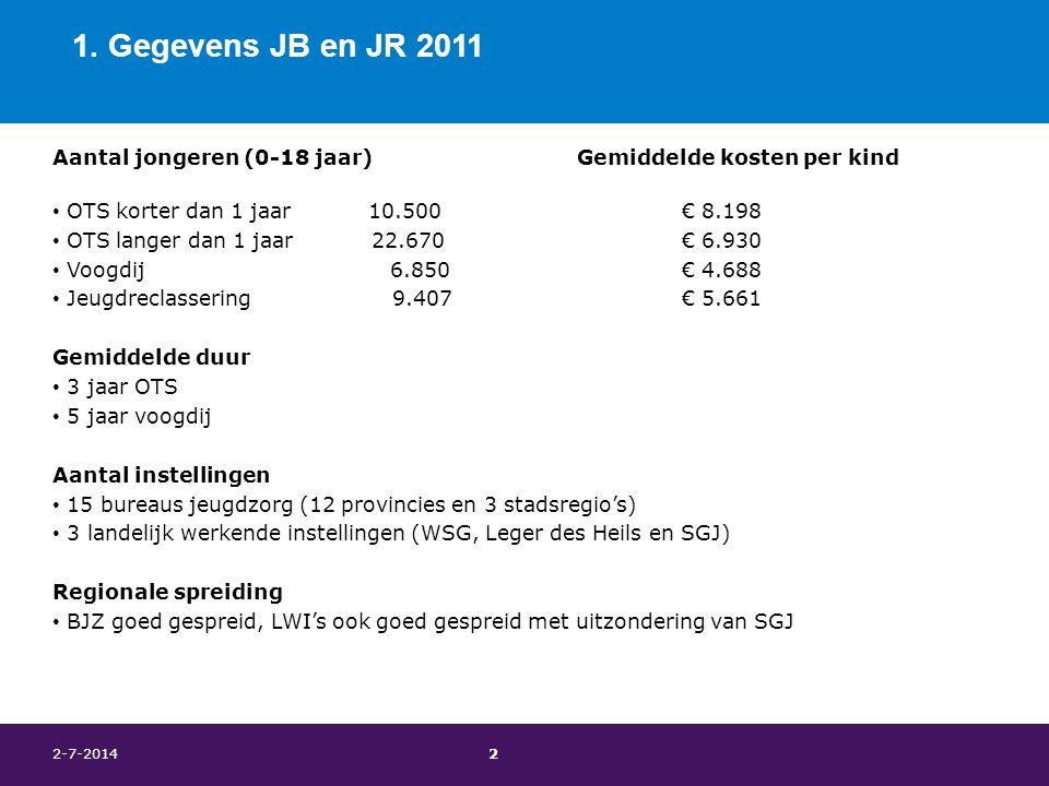 1. Gegevens JB en JR 2011 Aantal jongeren (0-18 jaar) Gemiddelde kosten per kind • OTS korter dan 1 jaar 10.500€ 8.198 • OTS langer dan 1 jaar 22.670