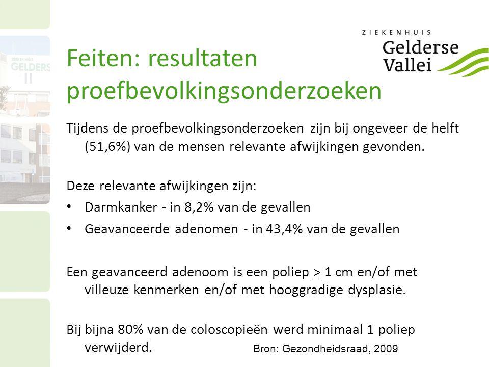 Feiten: resultaten proefbevolkingsonderzoeken Tijdens de proefbevolkingsonderzoeken zijn bij ongeveer de helft (51,6%) van de mensen relevante afwijki