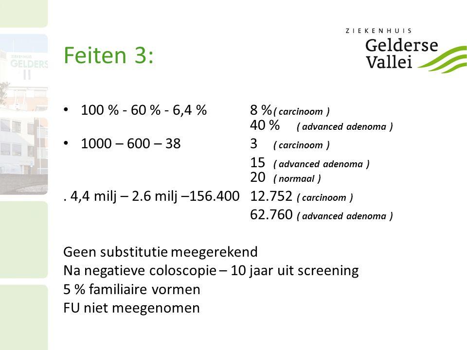 Feiten 3: • 100 % - 60 % - 6,4 % 8 % ( carcinoom ) 40 % ( advanced adenoma ) • 1000 – 600 – 38 3 ( carcinoom ) 15 ( advanced adenoma ) 20 ( normaal ).