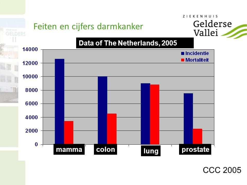 CCC 2005 In Nederland in 2005 Data of The Netherlands, 2005 mammacolon lung prostate Feiten en cijfers darmkanker