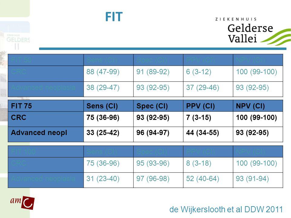 FIT FIT 75Sens (CI)Spec (CI)PPV (CI)NPV (CI) CRC75 (36-96)93 (92-95)7 (3-15)100 (99-100) Advanced neopl33 (25-42)96 (94-97)44 (34-55)93 (92-95) FIT 10