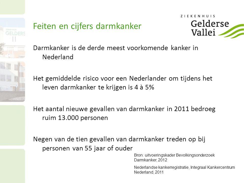 Darmkanker is de derde meest voorkomende kanker in Nederland Het gemiddelde risico voor een Nederlander om tijdens het leven darmkanker te krijgen is