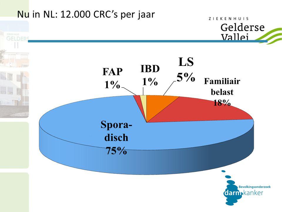 Nu in NL: 12.000 CRC's per jaar