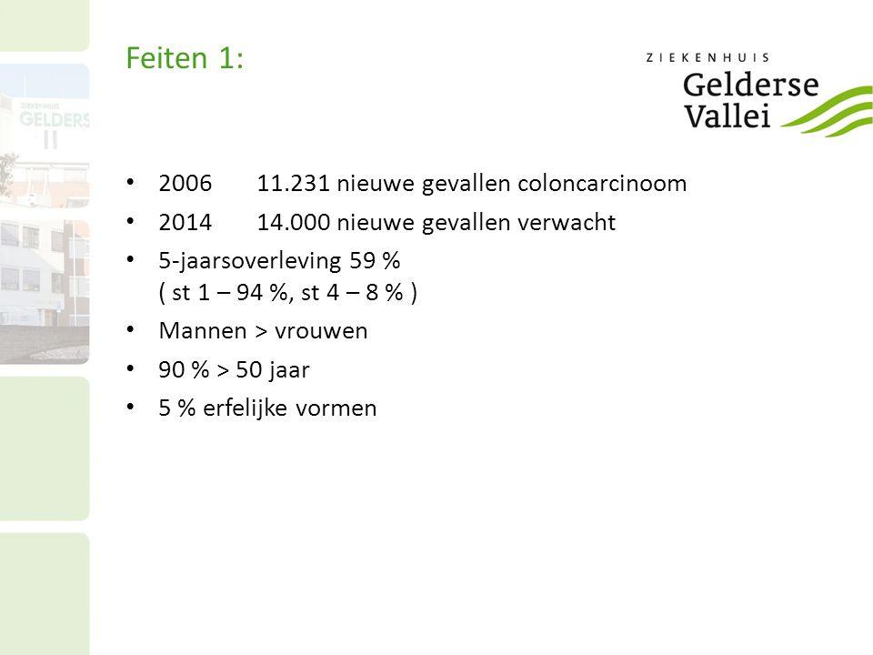 Feiten 1: • 200611.231 nieuwe gevallen coloncarcinoom • 2014 14.000 nieuwe gevallen verwacht • 5-jaarsoverleving 59 % ( st 1 – 94 %, st 4 – 8 % ) • Ma