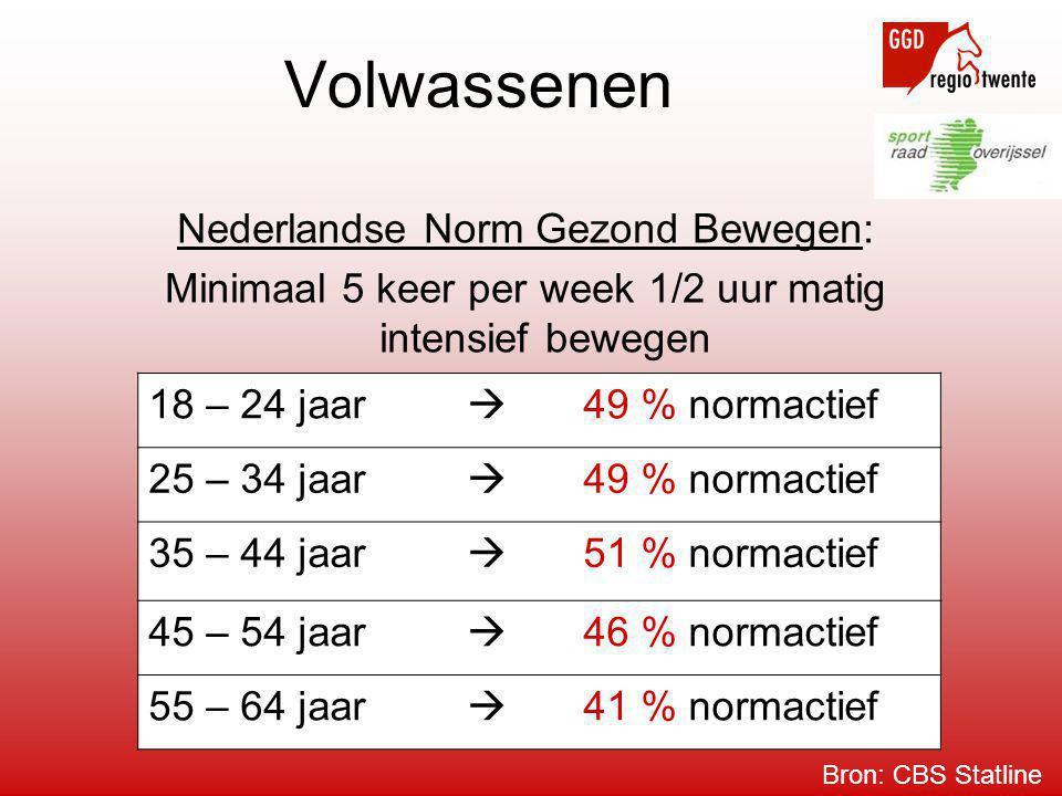 Volwassenen Nederlandse Norm Gezond Bewegen: Minimaal 5 keer per week 1/2 uur matig intensief bewegen 18 – 24 jaar  49 % normactief 25 – 34 jaar  49 % normactief 35 – 44 jaar  51 % normactief 45 – 54 jaar  46 % normactief 55 – 64 jaar  41 % normactief Bron: CBS Statline