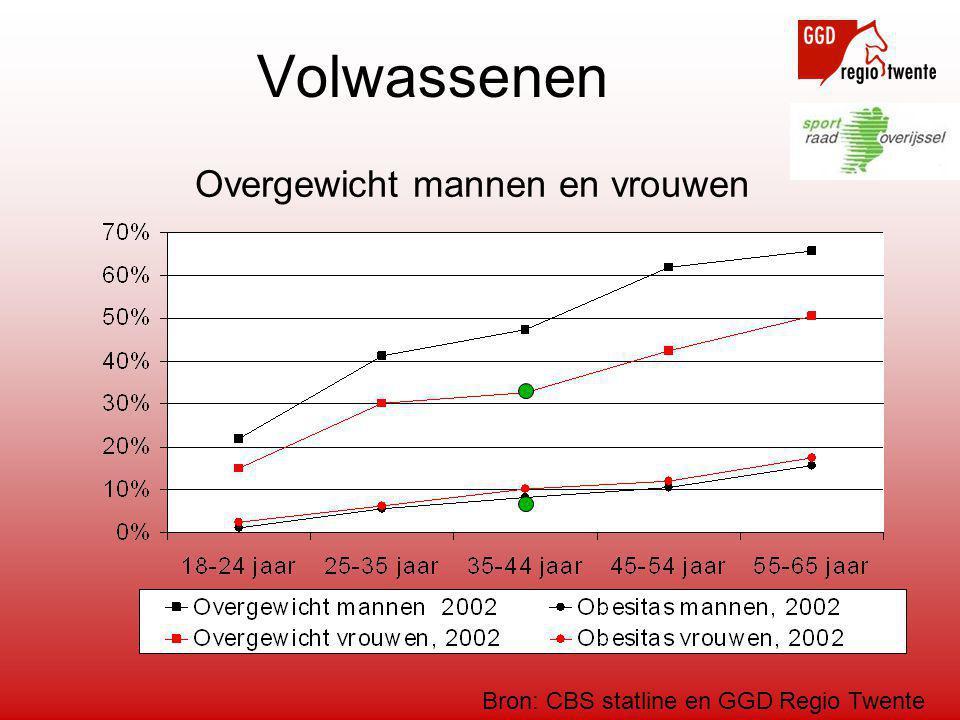 Volwassenen Overgewicht mannen en vrouwen Bron: CBS statline en GGD Regio Twente