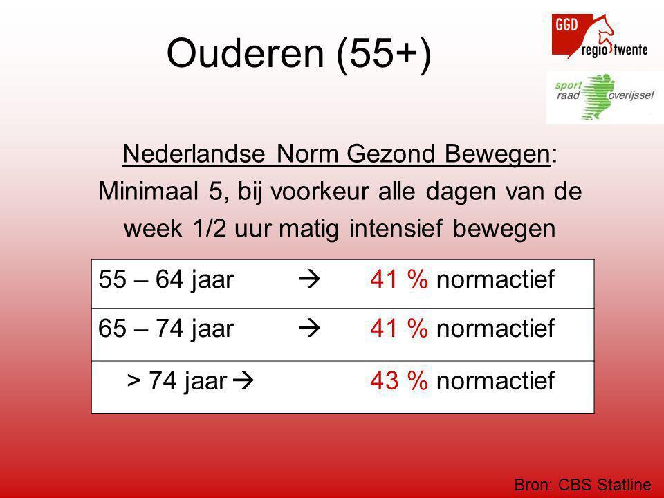 Ouderen (55+) Nederlandse Norm Gezond Bewegen: Minimaal 5, bij voorkeur alle dagen van de week 1/2 uur matig intensief bewegen 55 – 64 jaar  41 % nor
