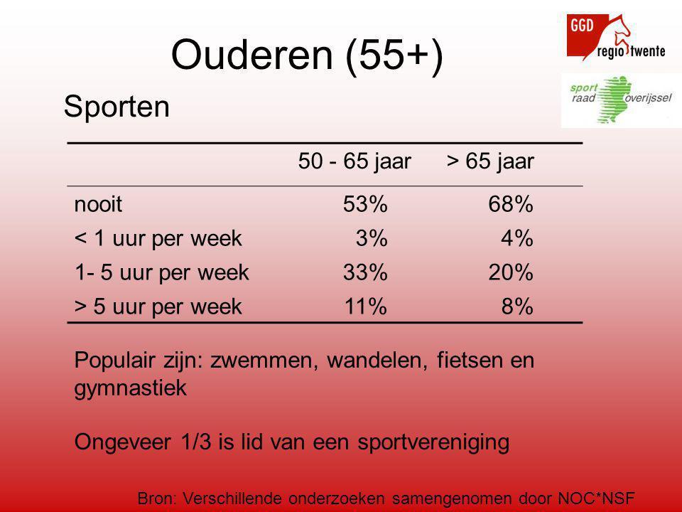 Ouderen (55+) Bron: Verschillende onderzoeken samengenomen door NOC*NSF 50 - 65 jaar> 65 jaar nooit 53%68% < 1 uur per week 3% 4% 1- 5 uur per week 33%20% > 5 uur per week 11% 8% Sporten Populair zijn: zwemmen, wandelen, fietsen en gymnastiek Ongeveer 1/3 is lid van een sportvereniging