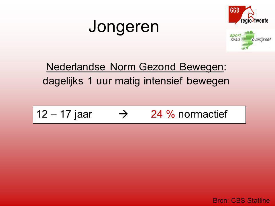 Jongeren Nederlandse Norm Gezond Bewegen: dagelijks 1 uur matig intensief bewegen 12 – 17 jaar  24 % normactief Bron: CBS Statline