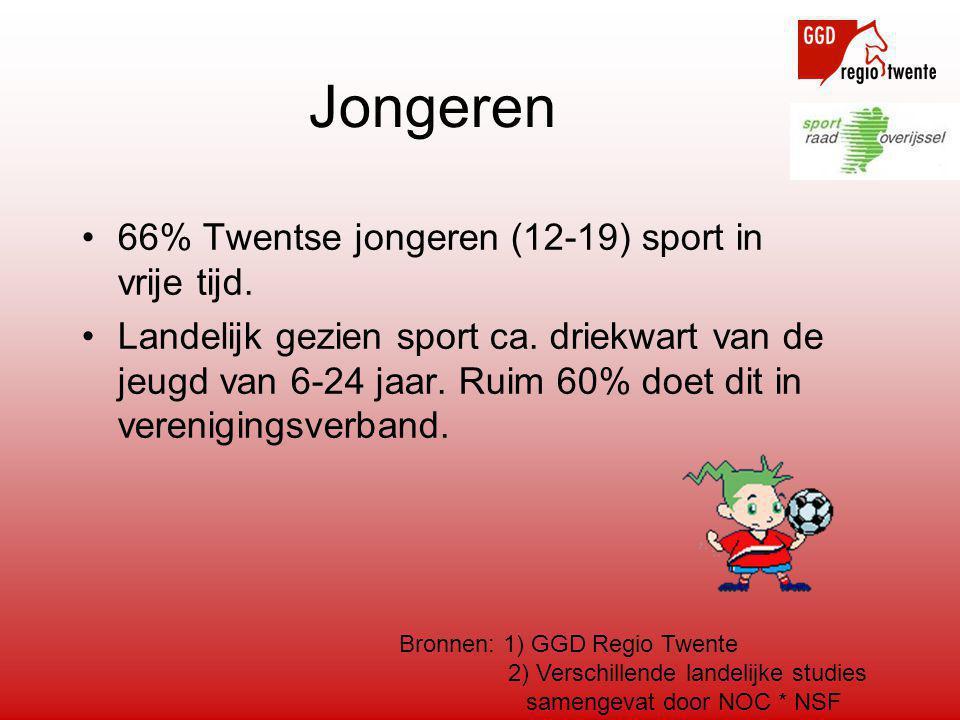 Jongeren •66% Twentse jongeren (12-19) sport in vrije tijd. •Landelijk gezien sport ca. driekwart van de jeugd van 6-24 jaar. Ruim 60% doet dit in ver