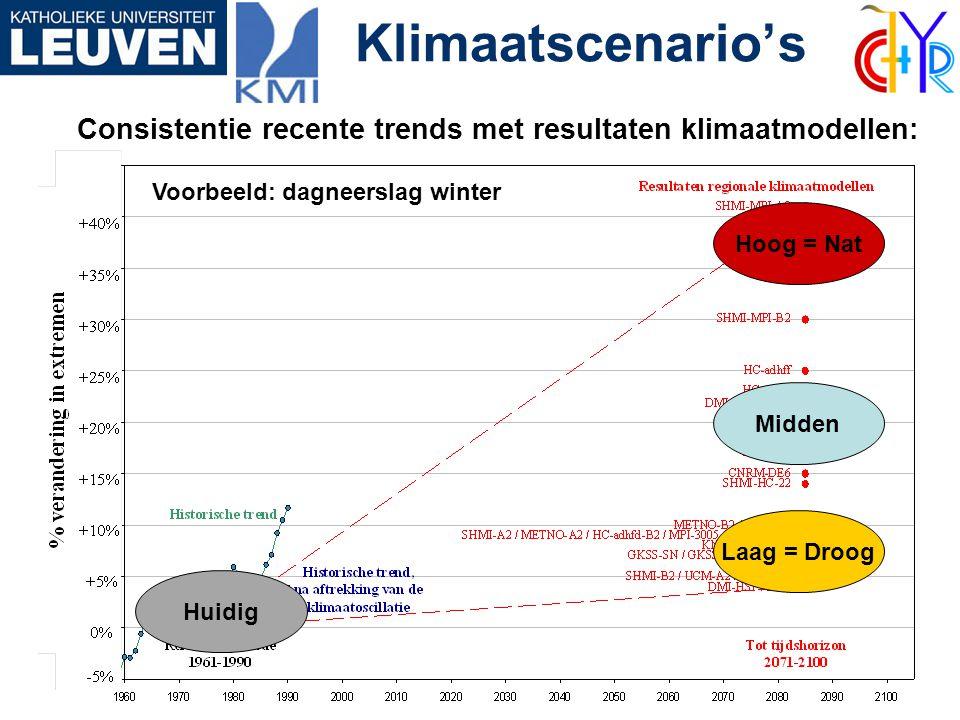 Klimaattrends Consistentie recente trends met resultaten klimaatmodellen: Voorbeeld: dagneerslag winter Hoog = Nat Midden Laag = Droog Klimaatscenario