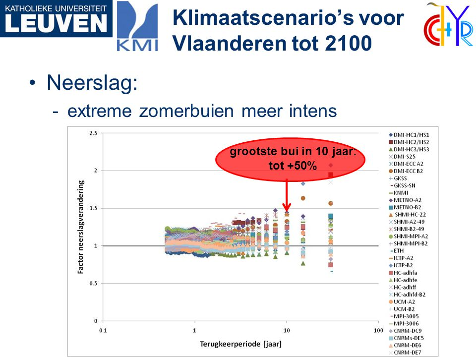 •Neerslag: -extreme zomerbuien meer intens Klimaatscenario's voor Vlaanderen tot 2100 winter: + 0 tot 60% zomer: - 0 tot 70% grootste bui in 10 jaar:
