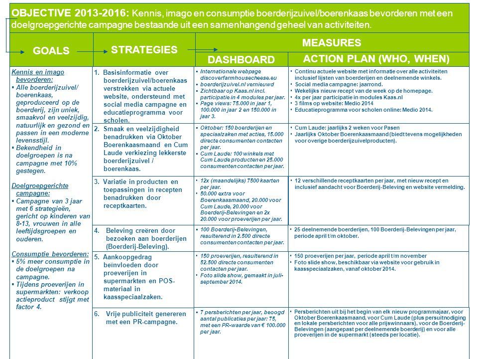OBJECTIVE 2013-2016: Kennis, imago en consumptie boerderijzuivel/boerenkaas bevorderen met een doelgroepgerichte campagne bestaande uit een samenhange