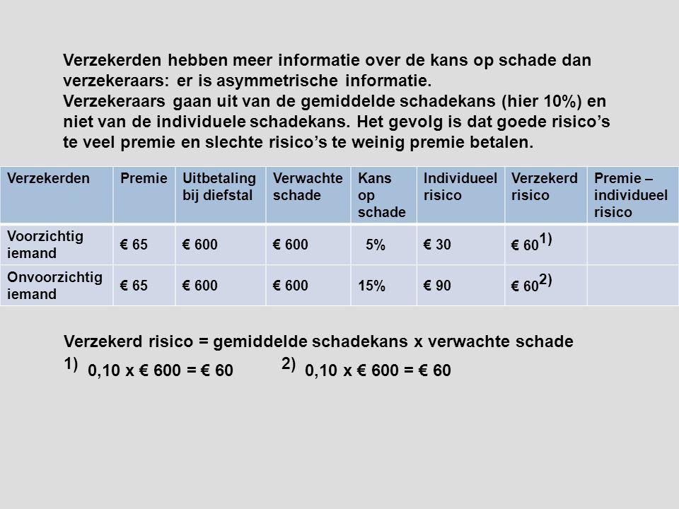 VerzekerdenPremieUitbetaling bij diefstal Verwachte schade Kans op schade Individueel risico Verzekerd risico Premie – individueel risico Voorzichtig