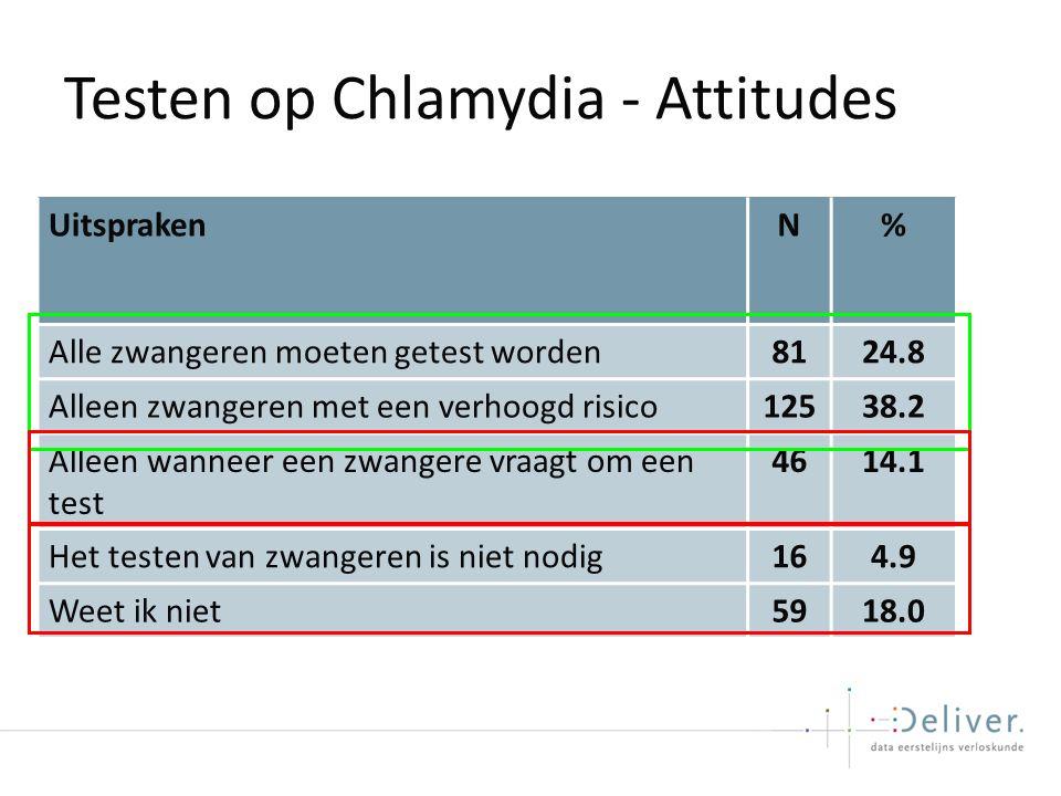 Testen op Chlamydia - Attitudes UitsprakenN% Alle zwangeren moeten getest worden8124.8 Alleen zwangeren met een verhoogd risico12538.2 Alleen wanneer een zwangere vraagt om een test 4614.1 Het testen van zwangeren is niet nodig164.9 Weet ik niet5918.0