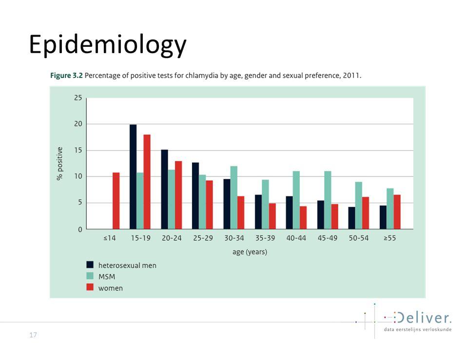 Epidemiology 17