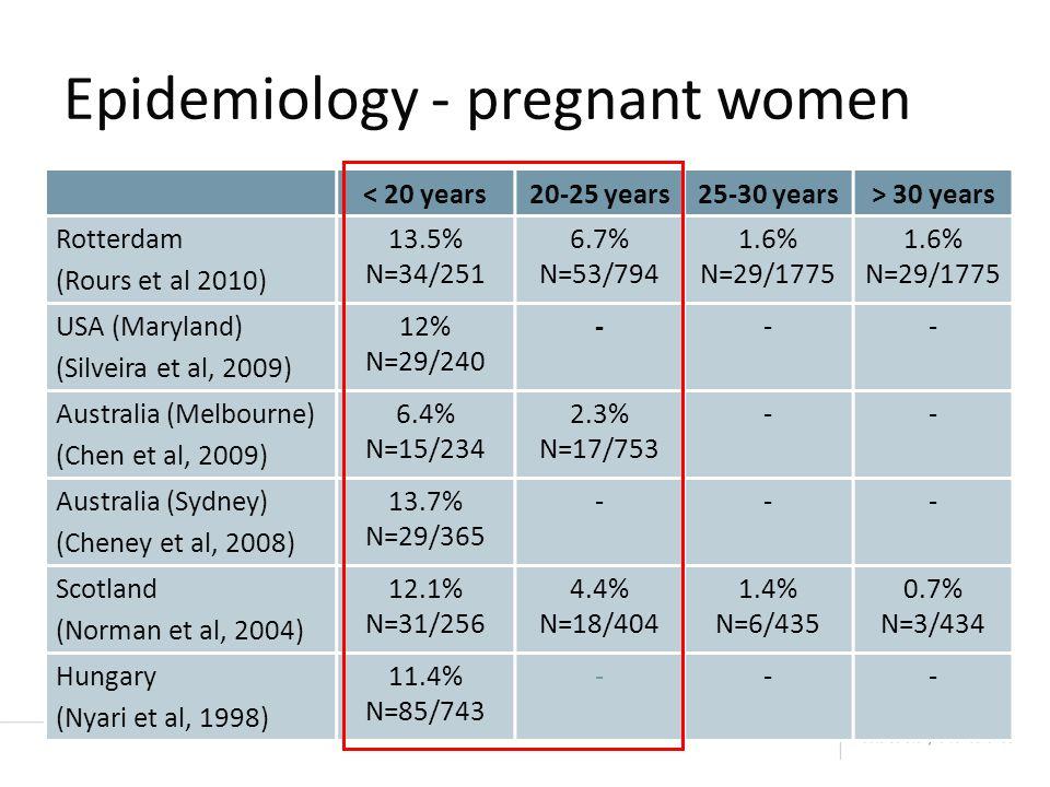Epidemiology - pregnant women < 20 years20-25 years25-30 years> 30 years Rotterdam (Rours et al 2010) 13.5% N=34/251 6.7% N=53/794 1.6% N=29/1775 1.6% N=29/1775 USA (Maryland) (Silveira et al, 2009) 12% N=29/240 --- Australia (Melbourne) (Chen et al, 2009) 6.4% N=15/234 2.3% N=17/753 -- Australia (Sydney) (Cheney et al, 2008) 13.7% N=29/365 - -- Scotland (Norman et al, 2004) 12.1% N=31/256 4.4% N=18/404 1.4% N=6/435 0.7% N=3/434 Hungary (Nyari et al, 1998) 11.4% N=85/743 - --