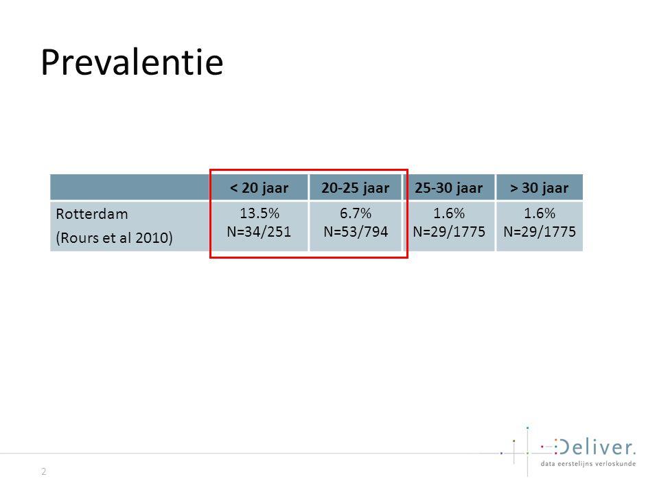 Prevalentie 2 < 20 jaar20-25 jaar25-30 jaar> 30 jaar Rotterdam (Rours et al 2010) 13.5% N=34/251 6.7% N=53/794 1.6% N=29/1775 1.6% N=29/1775