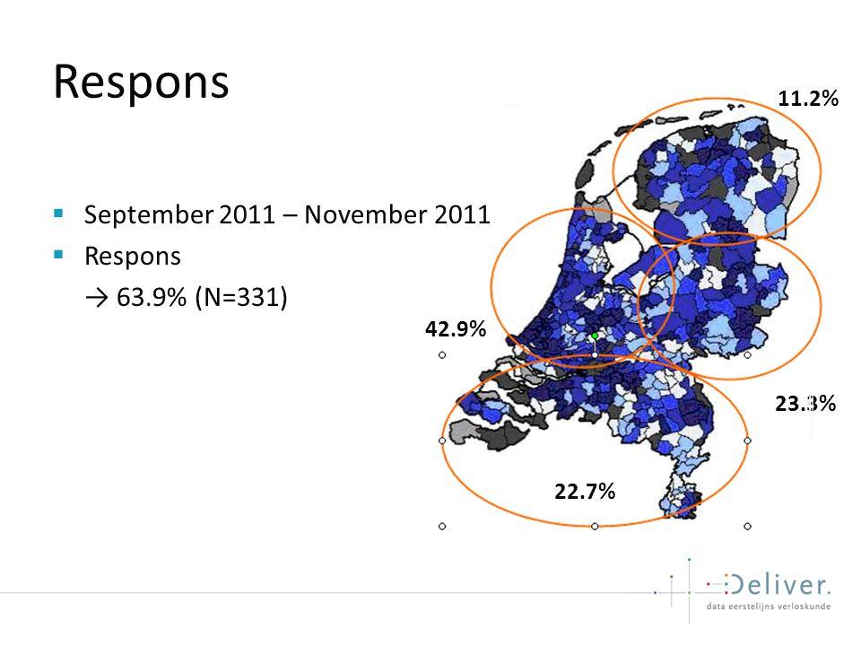 Respons  September 2011 – November 2011  Respons → 63.9% (N=331) 11.2% 23.3% 42.9% 22.7%