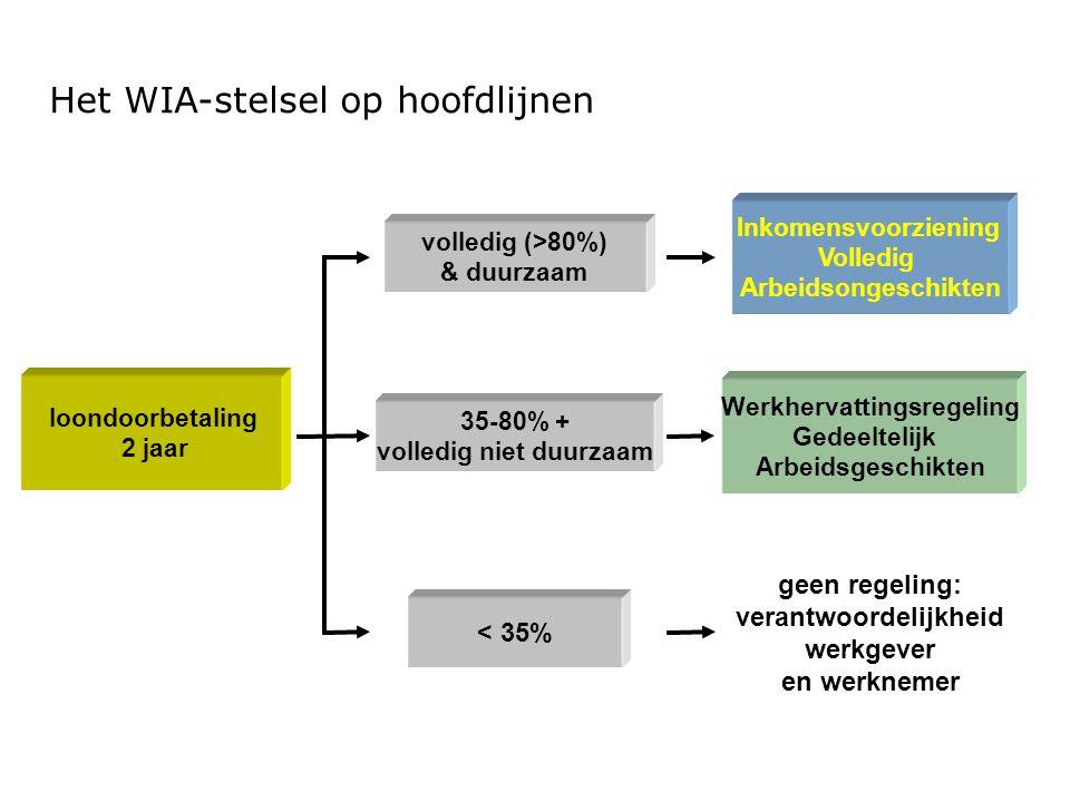 Controle beschikkingen UWV  Toegerekende ZW (mei 2013) en toegerekende WGA-flex (augustus 2013)  BSN-nummer binnen uw organisatie bekend.