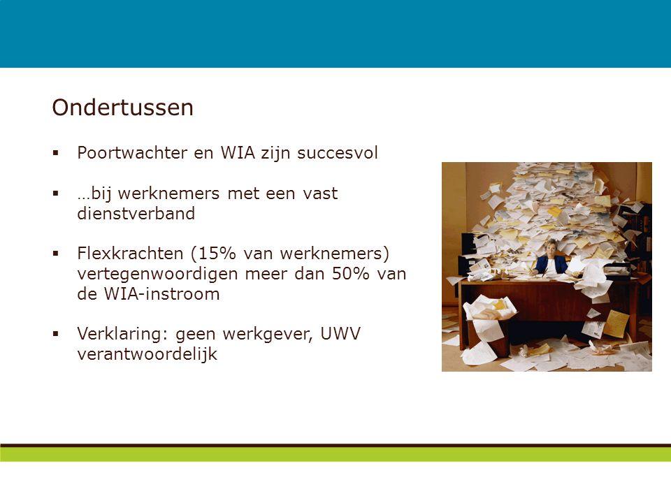 Ondertussen  Poortwachter en WIA zijn succesvol  …bij werknemers met een vast dienstverband  Flexkrachten (15% van werknemers) vertegenwoordigen me
