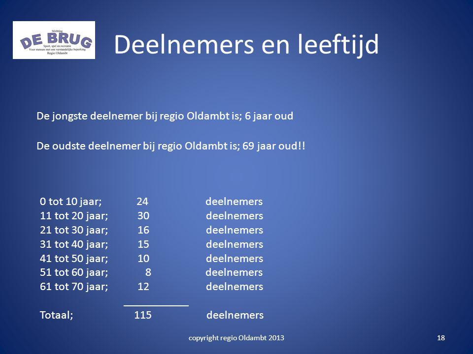 Deelnemers en leeftijd De jongste deelnemer bij regio Oldambt is; 6 jaar oud De oudste deelnemer bij regio Oldambt is; 69 jaar oud!.