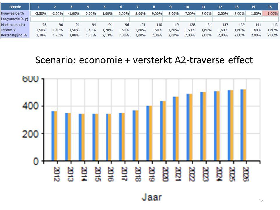 12 Scenario: economie + versterkt A2-traverse effect