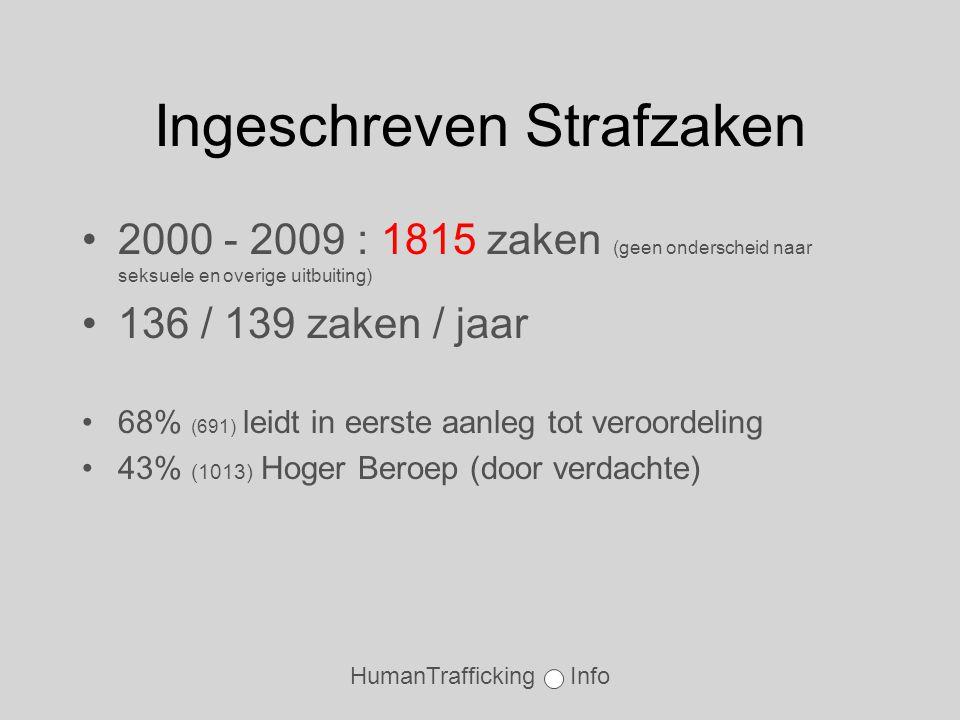 HumanTrafficking Info Ingeschreven Strafzaken •2000 - 2009 : 1815 zaken (geen onderscheid naar seksuele en overige uitbuiting) •136 / 139 zaken / jaar •68% (691) leidt in eerste aanleg tot veroordeling •43% (1013) Hoger Beroep (door verdachte)
