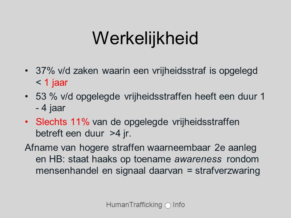 HumanTrafficking Info Werkelijkheid •37% v/d zaken waarin een vrijheidsstraf is opgelegd < 1 jaar •53 % v/d opgelegde vrijheidsstraffen heeft een duur 1 - 4 jaar •Slechts 11% van de opgelegde vrijheidsstraffen betreft een duur >4 jr.