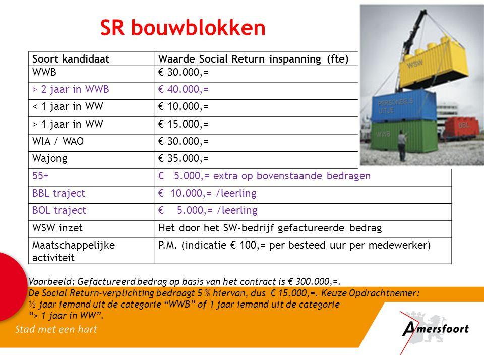 SR bouwblokken Soort kandidaatWaarde Social Return inspanning (fte) WWB€ 30.000,= > 2 jaar in WWB€ 40.000,= < 1 jaar in WW€ 10.000,= > 1 jaar in WW€ 1