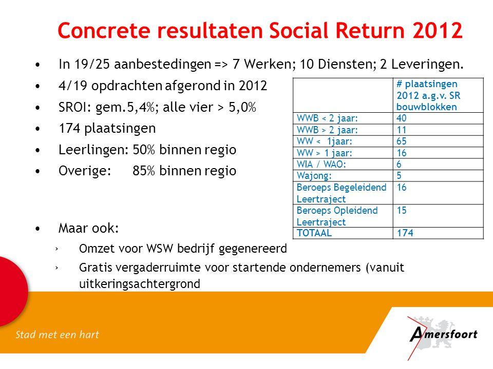 Concrete resultaten Social Return 2012 •In 19/25 aanbestedingen => 7 Werken; 10 Diensten; 2 Leveringen. •4/19 opdrachten afgerond in 2012 •SROI: gem.5