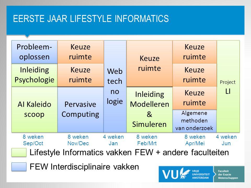 Lab HA Logisch Programmeren Lab HA Logische Structruren EERSTE JAAR LIFESTYLE INFORMATICS AI Kaleido scoop AI Kaleido scoop Pervasive Computing Web te