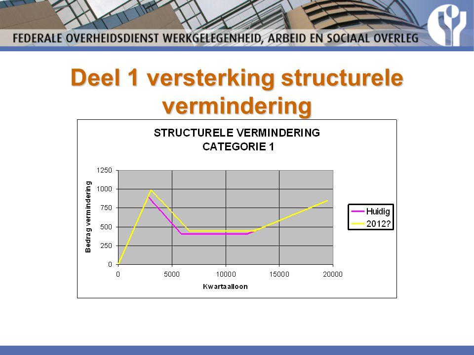 Deel 1 versterking structurele vermindering