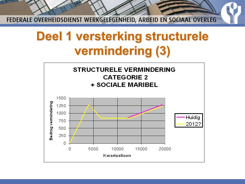 Deel 1 versterking structurele vermindering (3)