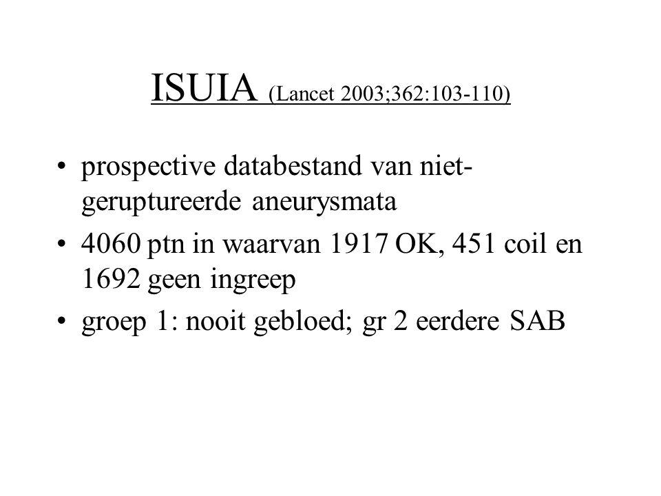 ISUIA (Lancet 2003;362:103-110) •prospective databestand van niet- geruptureerde aneurysmata •4060 ptn in waarvan 1917 OK, 451 coil en 1692 geen ingre