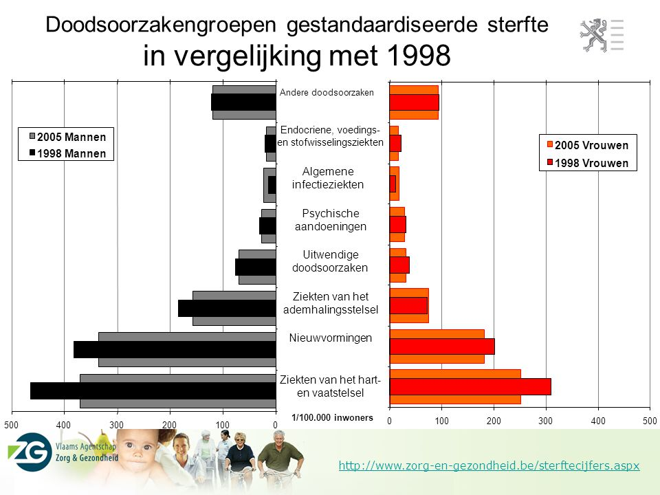 http://www.zorg-en-gezondheid.be/sterftecijfers.aspx Doodsoorzakengroepen gestandaardiseerde sterfte in vergelijking met 1998 0100200300400500 2005 Mannen 1998 Mannen 0100200300400500 Ziekten van het hart- en vaatstelsel Nieuwvormingen Ziekten van het ademhalingsstelsel Uitwendige doodsoorzaken Psychische aandoeningen Algemene infectieziekten Endocriene, voedings- en stofwisselingsziekten Andere doodsoorzaken 2005 Vrouwen 1998 Vrouwen 1/100.000 inwoners