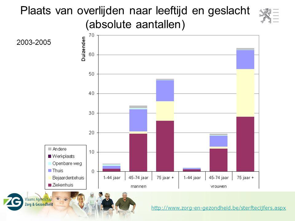 http://www.zorg-en-gezondheid.be/sterftecijfers.aspx Plaats van overlijden naar leeftijd en geslacht (absolute aantallen) 2003-2005
