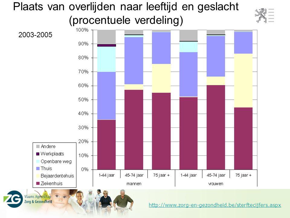 http://www.zorg-en-gezondheid.be/sterftecijfers.aspx 2003-2005 Plaats van overlijden naar leeftijd en geslacht (procentuele verdeling)