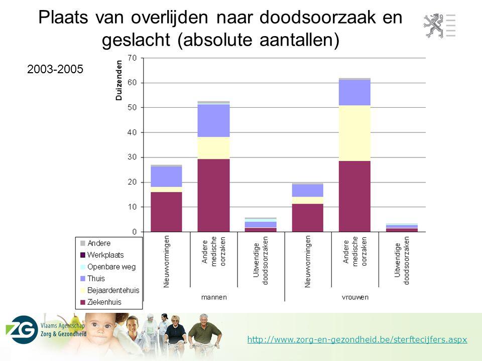 http://www.zorg-en-gezondheid.be/sterftecijfers.aspx 2003-2005 Plaats van overlijden naar doodsoorzaak en geslacht (procentuele verdeling)