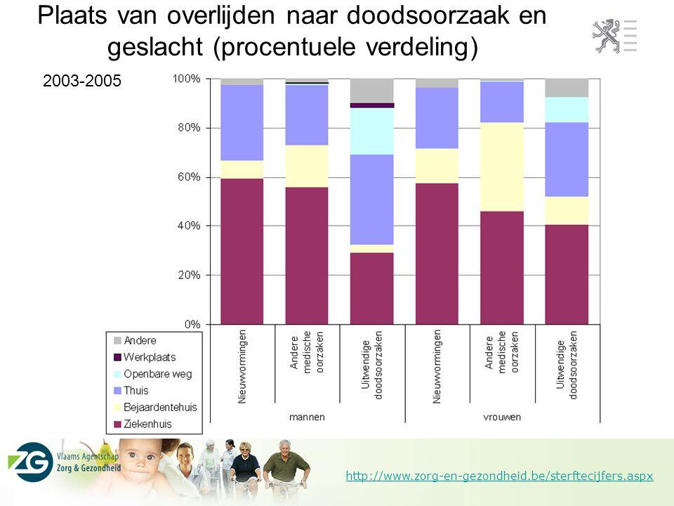 http://www.zorg-en-gezondheid.be/sterftecijfers.aspx Evolutie plaats van overlijden bij nieuwvormingen (procentuele verdeling)