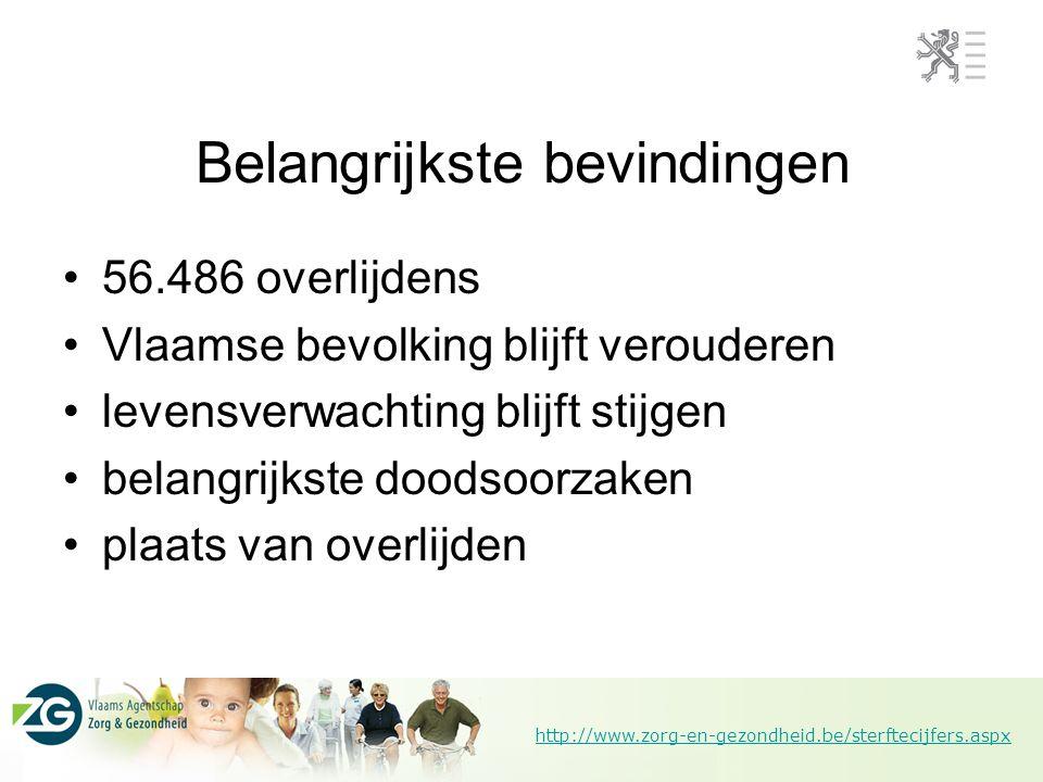 http://www.zorg-en-gezondheid.be/sterftecijfers.aspx Evolutie absoluut aantal overlijdens