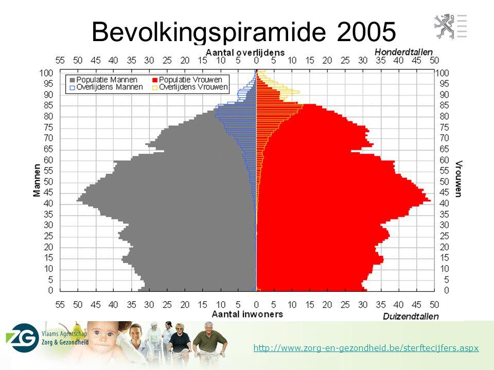 http://www.zorg-en-gezondheid.be/sterftecijfers.aspx Bevolkingspiramide 2005