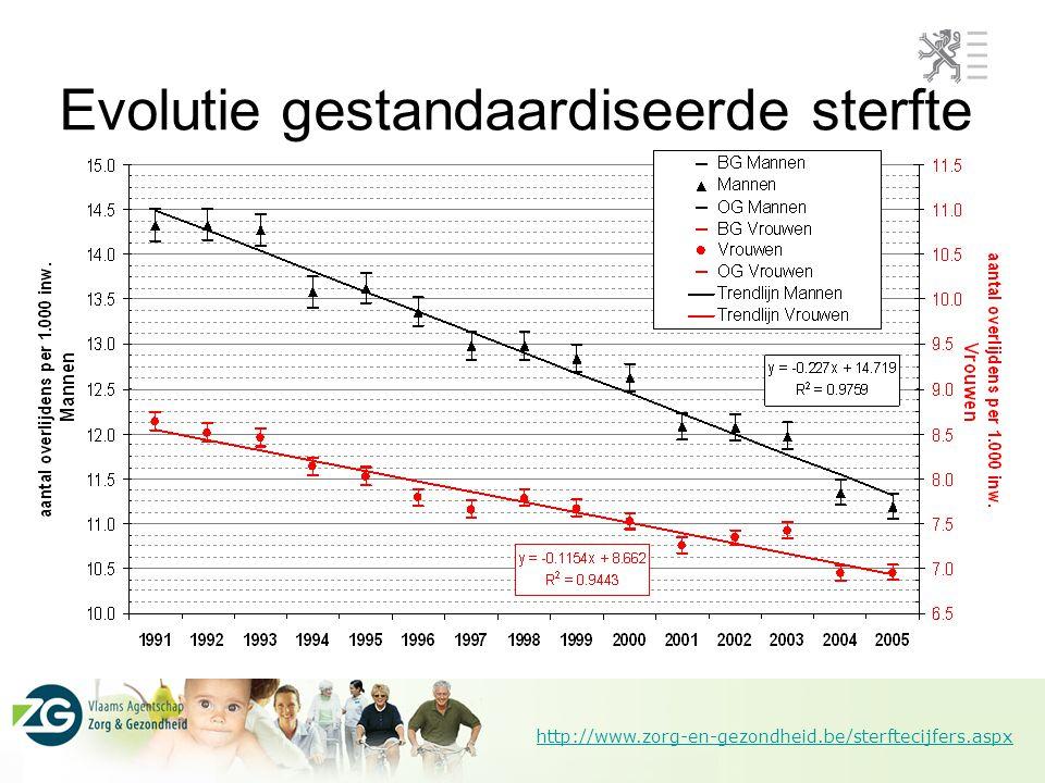 http://www.zorg-en-gezondheid.be/sterftecijfers.aspx Levensverwachting blijft stijgen 12,610,1op 75-jarige leeftijd 20,617,1op 65-jarige leeftijd 38,634,1op 45-jarige leeftijd 63,058,0op 20-jarige leeftijd 81,876,6op 1-jarige leeftijd 82,577,4bij geboorte 2005 11,3 19,1 36,9 61,8 80,5 80,8 19982005 8,9 15,2 31,8 56,2 74,8 75,1 1998 VrouwenMannen