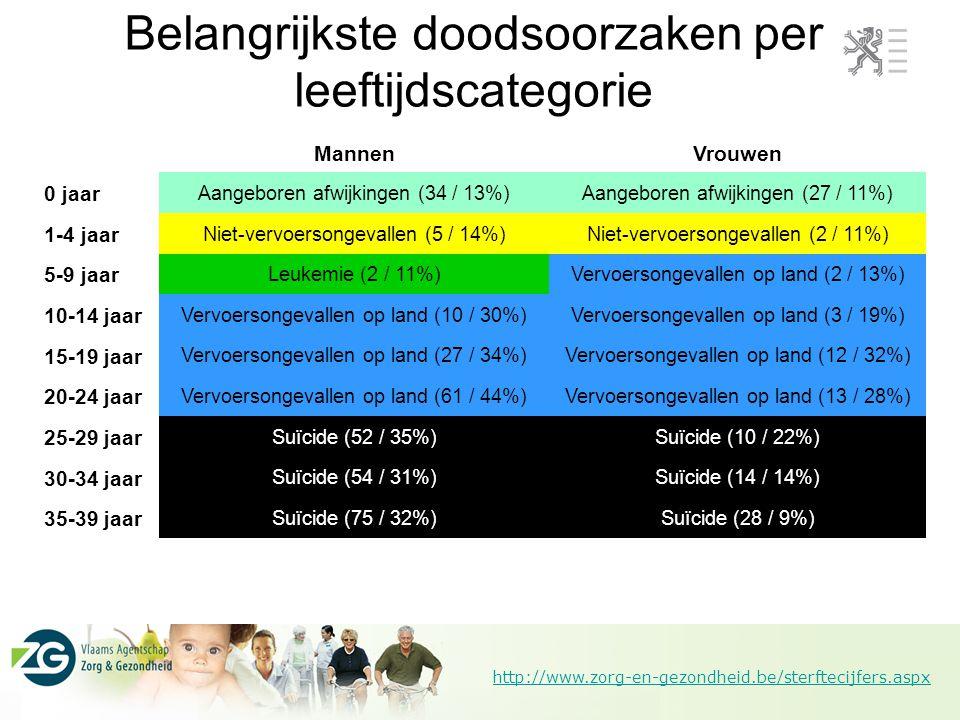 http://www.zorg-en-gezondheid.be/sterftecijfers.aspx Belangrijkste doodsoorzaken per leeftijdscategorie MannenVrouwen 0 jaar Aangeboren afwijkingen (34 / 13%)Aangeboren afwijkingen (27 / 11%) 1-4 jaar Niet-vervoersongevallen (5 / 14%)Niet-vervoersongevallen (2 / 11%) 5-9 jaar Leukemie (2 / 11%)Vervoersongevallen op land (2 / 13%) 10-14 jaar Vervoersongevallen op land (10 / 30%)Vervoersongevallen op land (3 / 19%) 15-19 jaar Vervoersongevallen op land (27 / 34%)Vervoersongevallen op land (12 / 32%) 20-24 jaar Vervoersongevallen op land (61 / 44%)Vervoersongevallen op land (13 / 28%) 25-29 jaar Suïcide (52 / 35%)Suïcide (10 / 22%) 30-34 jaar Suïcide (54 / 31%)Suïcide (14 / 14%) 35-39 jaar Suïcide (75 / 32%)Suïcide (28 / 9%)