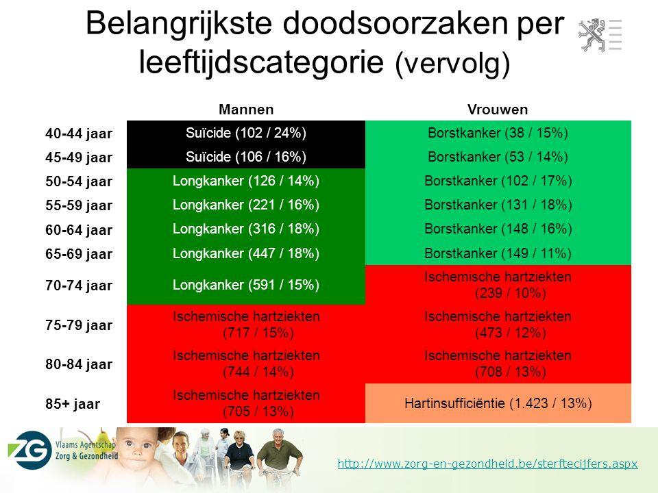 http://www.zorg-en-gezondheid.be/sterftecijfers.aspx Belangrijkste doodsoorzaken per leeftijdscategorie (vervolg) MannenVrouwen 40-44 jaar Suïcide (102 / 24%)Borstkanker (38 / 15%) 45-49 jaar Suïcide (106 / 16%)Borstkanker (53 / 14%) 50-54 jaar Longkanker (126 / 14%)Borstkanker (102 / 17%) 55-59 jaar Longkanker (221 / 16%)Borstkanker (131 / 18%) 60-64 jaar Longkanker (316 / 18%)Borstkanker (148 / 16%) 65-69 jaar Longkanker (447 / 18%)Borstkanker (149 / 11%) 70-74 jaar Longkanker (591 / 15%) Ischemische hartziekten (239 / 10%) 75-79 jaar Ischemische hartziekten (717 / 15%) Ischemische hartziekten (473 / 12%) 80-84 jaar Ischemische hartziekten (744 / 14%) Ischemische hartziekten (708 / 13%) 85+ jaar Ischemische hartziekten (705 / 13%) Hartinsufficiëntie (1.423 / 13%)